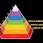 Piramide Valores Kriya Yoga