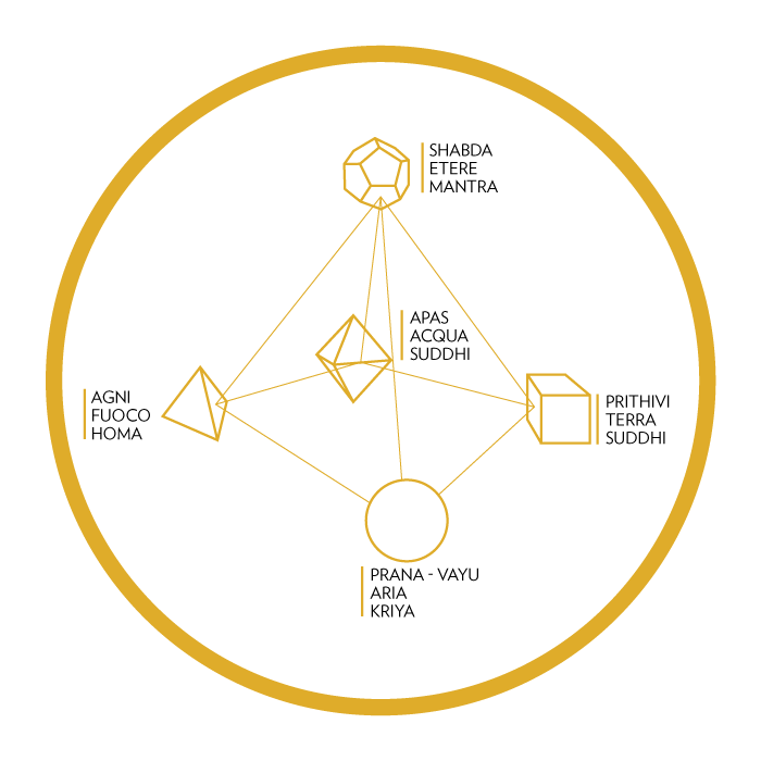 Piramidede Elementos Kriya Yoga